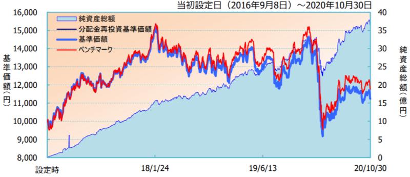 iFree 新興国株式インデックス-基準価額・純資産の推移