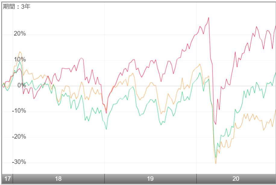 iFree 新興国株式インデックス-他ファンドとの比較