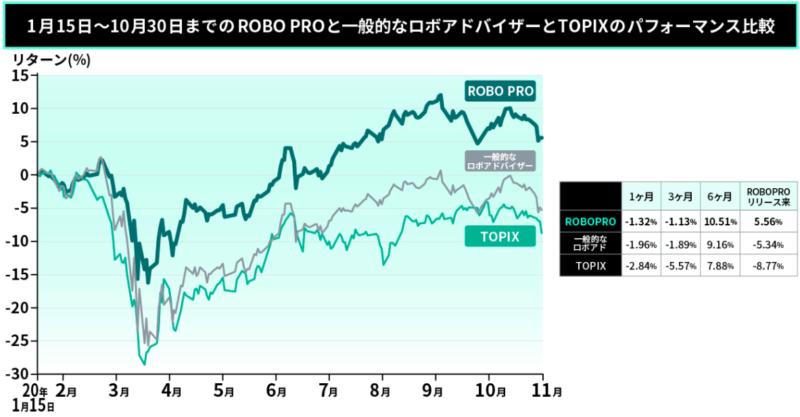 ROBO PRO(ロボプロ)の実績は?
