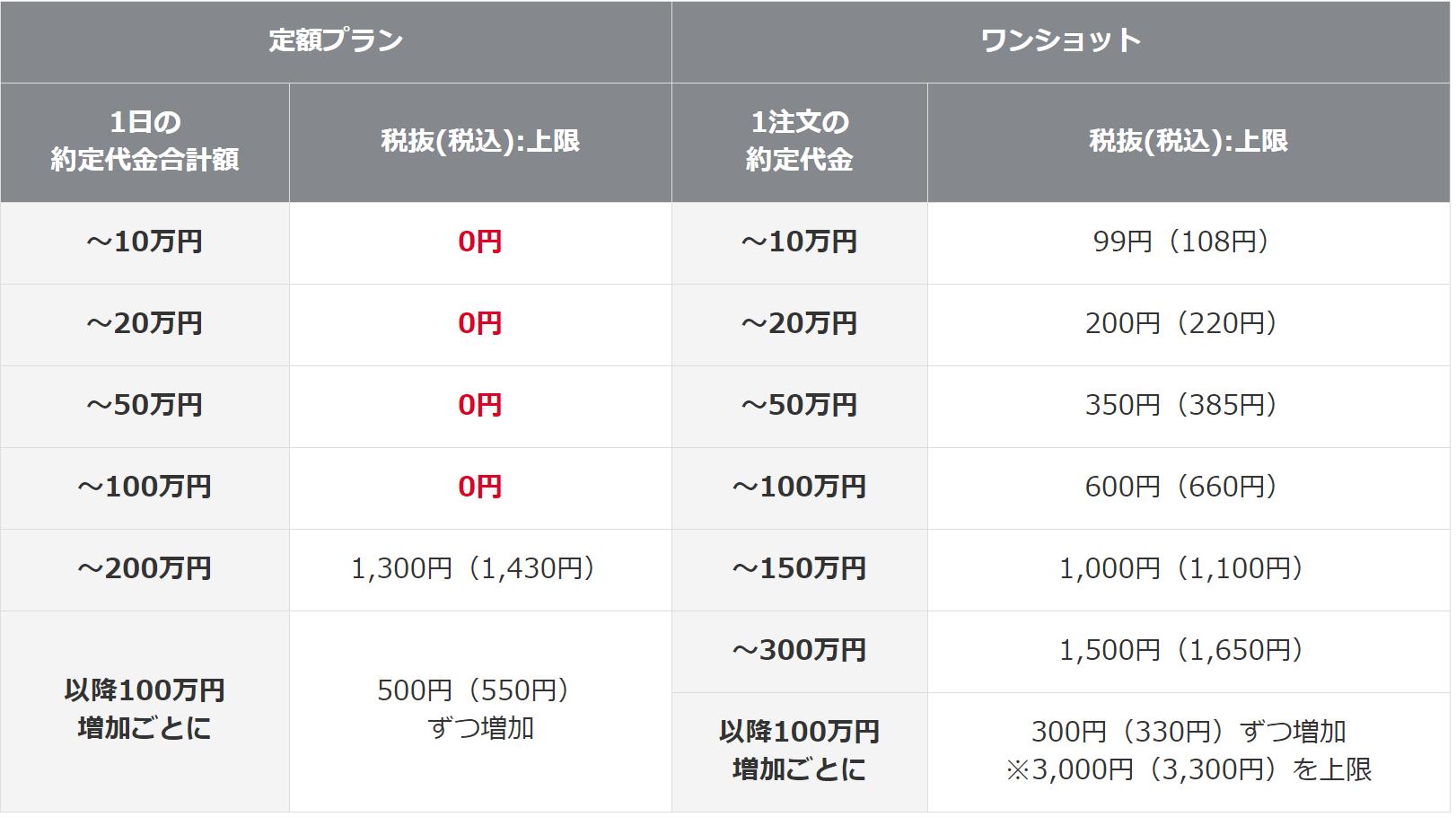 岡三オンライン証券-現物株式手数料