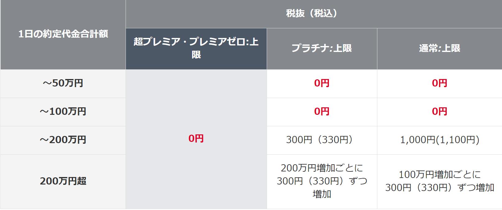 岡三オンライン証券-信用取引手数料(定額プラン)