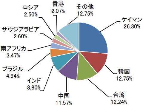 たわらノーロード新興国株式の特徴