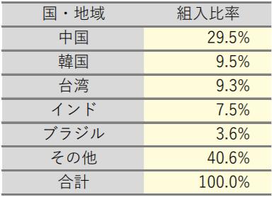 Smart-i 新興国株式インデックスの特徴