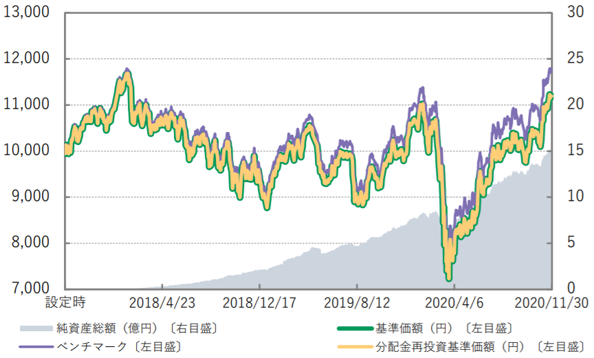 Smart-i 新興国株式インデックス-基準価額・純資産の推移