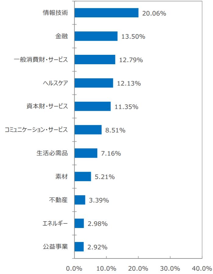 SBI・全世界株式インデックス・ファンド「愛称:雪だるま(全世界株式)」の特徴