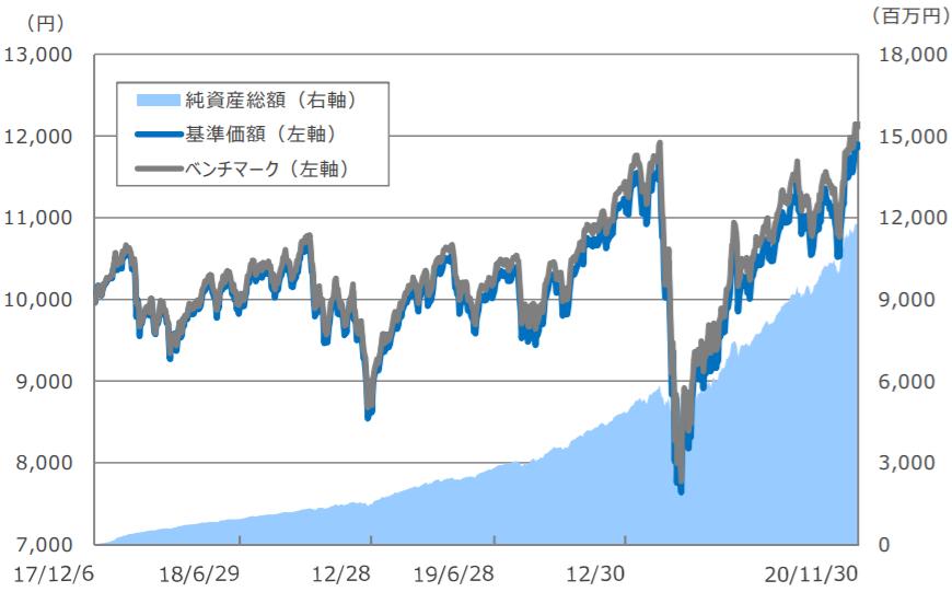 SBI・全世界株式インデックス・ファンド-基準価額・純資産残高の推移