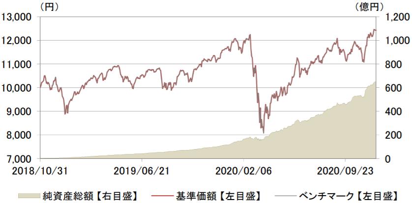 eMAXIS Slim 全世界株式(オール・カントリー)-基準価額・純資産残高の推移