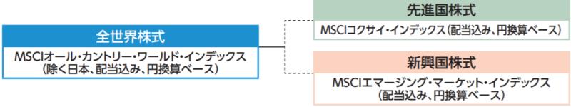 MSCIオール・カントリー・ワールド・インデックス(除く日本、配当込み、円換算ベース)