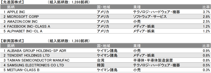 eMAXIS Slim 全世界株式(除く日本)の特徴