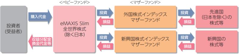 eMAXIS Slim 全世界株式(除く日本)-ファンドの仕組み