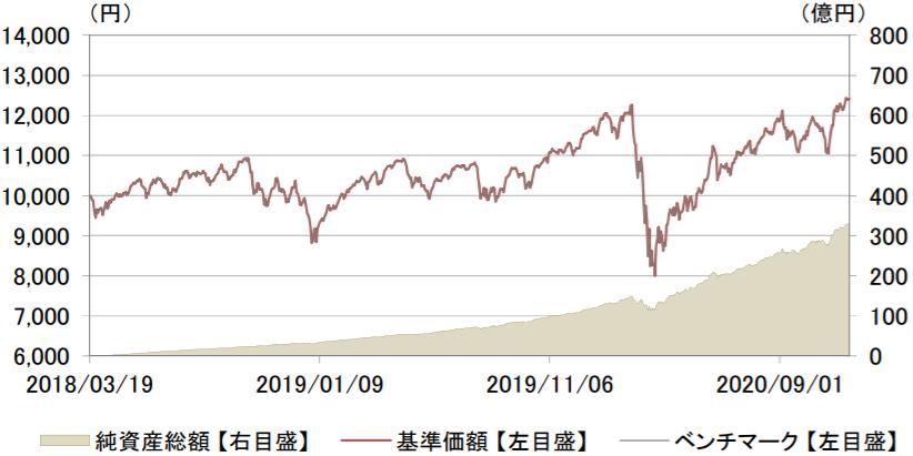 eMAXIS Slim 全世界株式(除く日本)-基準価額・純資産残高の推移