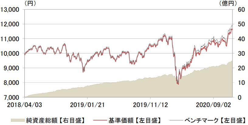 eMAXIS Slim 全世界株式(3地域均等型)-基準価額・純資産の推移