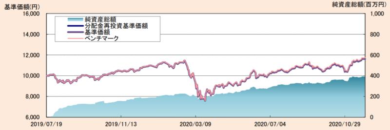 たわらノーロード全世界株式-基準価額・純資産残高の推移