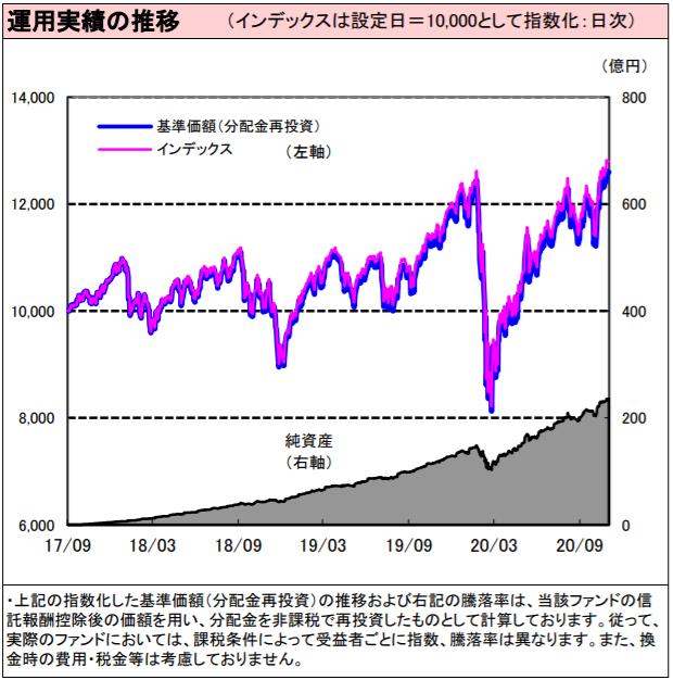 野村つみたて外国株投信-基準価額・純資産残高の推移