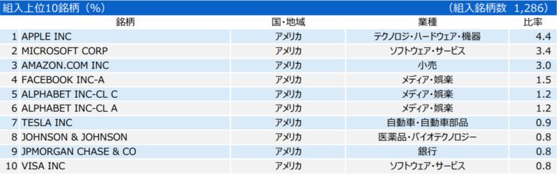 三井住友・DCつみたてNISA・全海外株式インデックスファンドの特徴