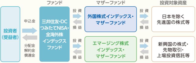 三井住友・DCつみたてNISA・全海外株式インデックスファンド-ファンドの仕組み