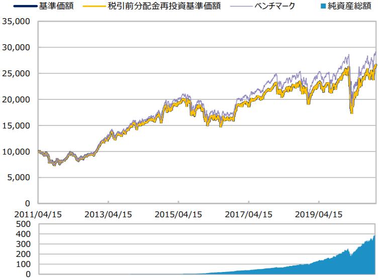 三井住友・DCつみたてNISA・全海外株式インデックスファンド-基準価額・純資産残高の推移