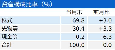 三井住友・DCつみたてNISA・全海外株式インデックスファンド-エマージング-資産構成比率