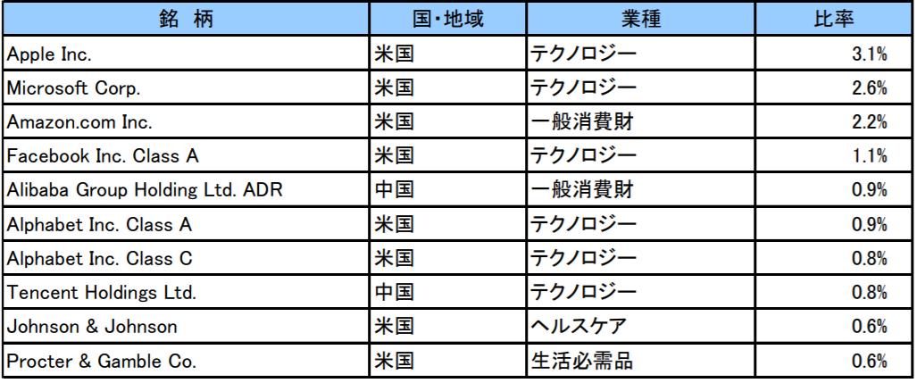 楽天・全世界株式インデックス・ファンドの特徴