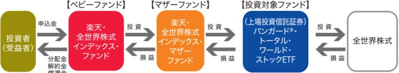 楽天・全世界株式インデックス・ファンド-ファンドの仕組み