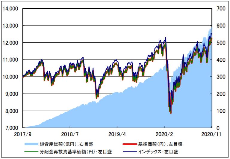 楽天・全世界株式インデックス・ファンド-基準価額・純資産残高の推移