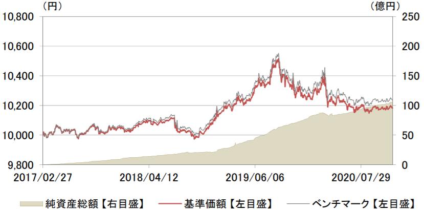 eMAXIS Slim 国内債券インデックス-基準価額・純資産の推移