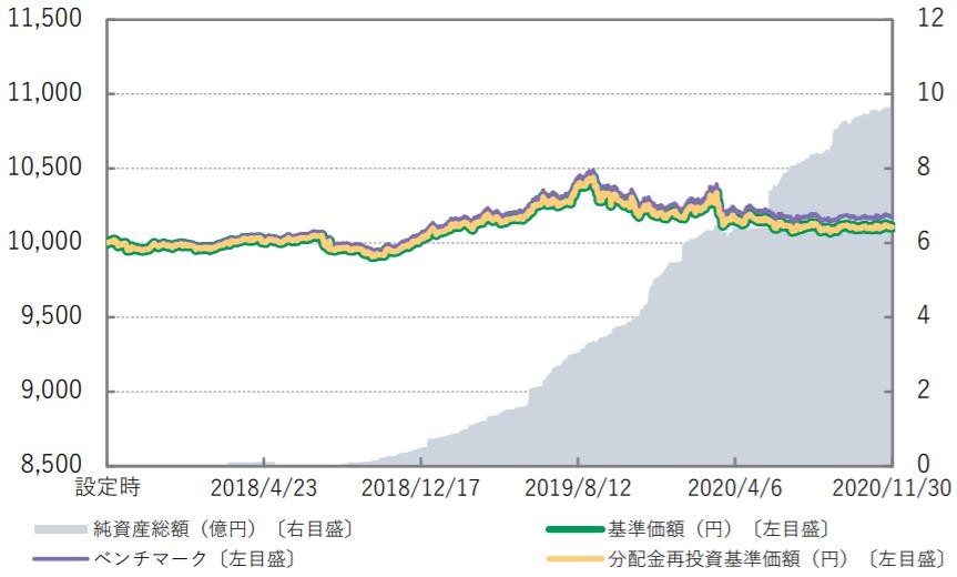 Smart-i 国内債券インデックス-基準価額・純資産の推移