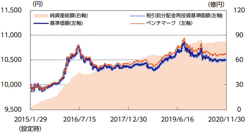 ニッセイ国内債券インデックスファンド-基準価額・純資産の推移