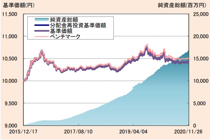 たわらノーロード 国内債券-基準価額・純資産の推移