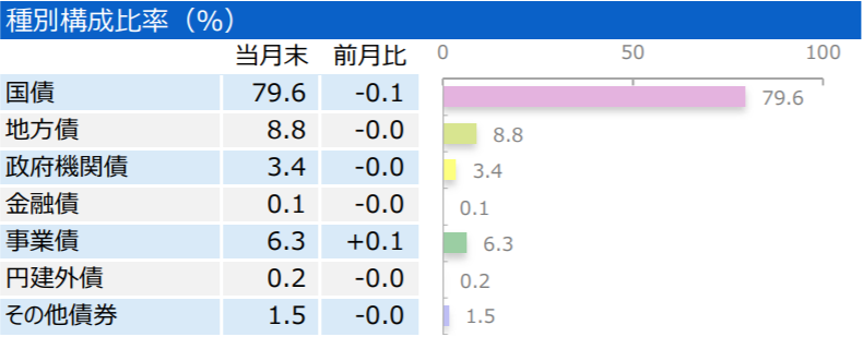 三井住友・日本債券インデックス・ファンドの特徴