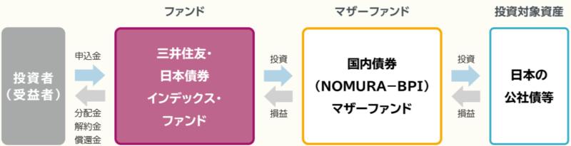 三井住友・日本債券インデックス・ファンド-ファンドの仕組み