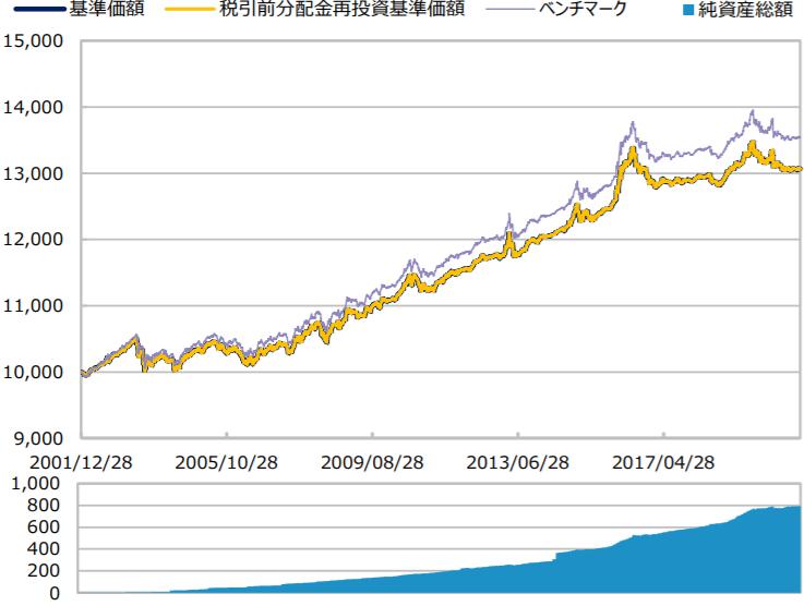 三井住友・日本債券インデックス・ファンド-基準価額・純資産の推移