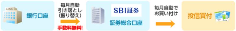 投資信託の積立代金の振替サービス-SBI証券