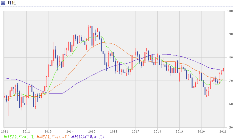 NZドル円の過去10年間のチャート