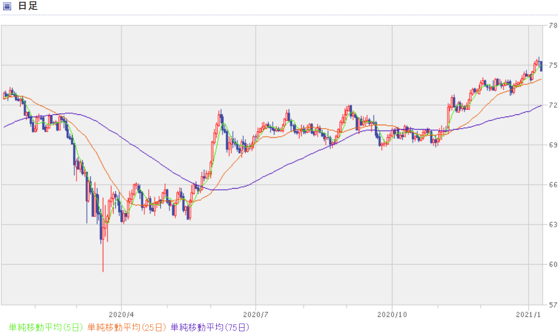 NZドル円の過去1年間のチャート