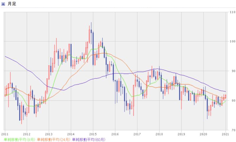 カナダドル円-10年間の月足チャート
