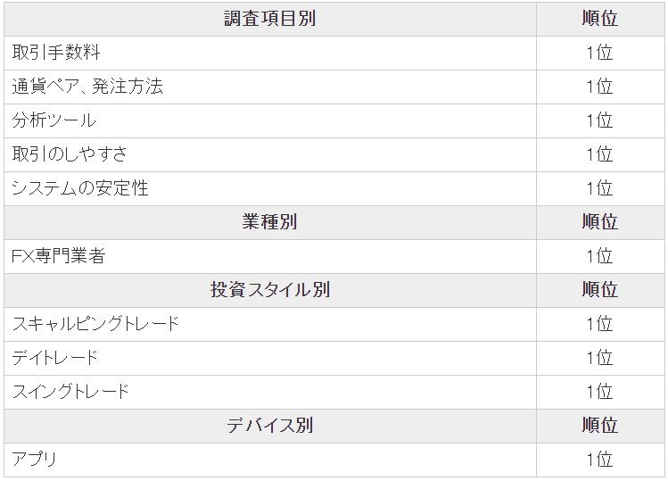 ヒロセ通商-オリコン顧客満足度2