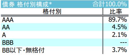 iFree 日本債券インデックスの特徴