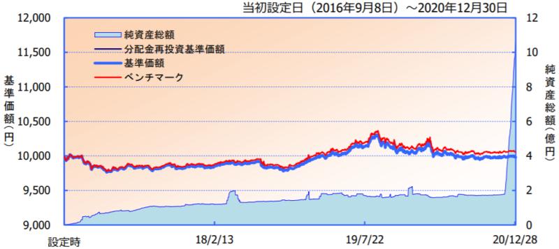 iFree 日本債券インデックス-基準価額・純資産の推移