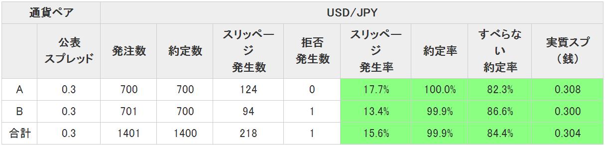 jfx-主要FX会社の約定率・スリッページ発生率調査