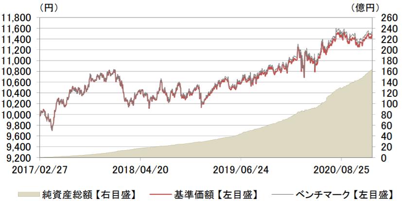 eMAXIS Slim 先進国債券インデックス-基準価額・純資産の推移