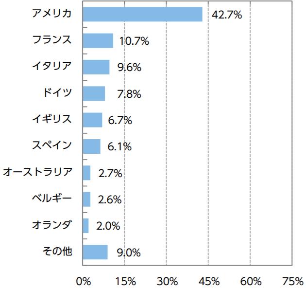 ニッセイ外国債券インデックスファンドの特徴