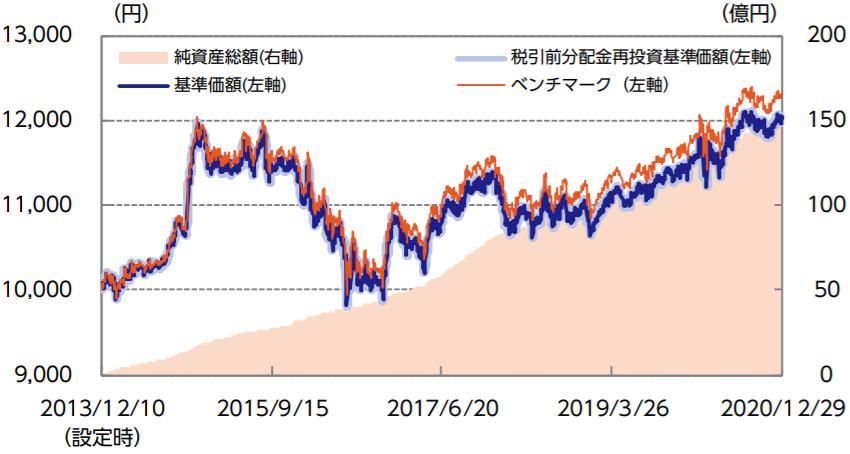 ニッセイ外国債券インデックスファンド-基準価額・純資産の推移