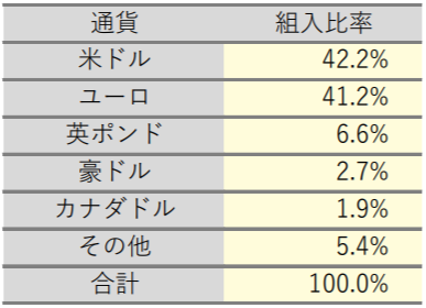 Smart-i 先進国債券インデックス(為替ヘッジなし)の特徴