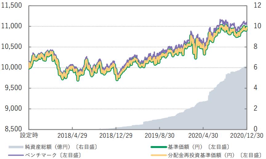 Smart-i 先進国債券インデックス(為替ヘッジなし)-基準価額・純資産の推移