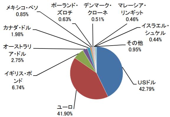 たわらノーロード 先進国債券の特徴