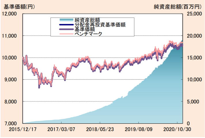 たわらノーロード 先進国債券-基準価額・純資産の推移