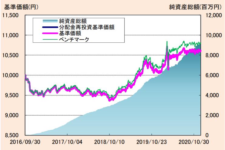 たわらノーロード 先進国債券(為替ヘッジあり)-基準価額・純資産の推移