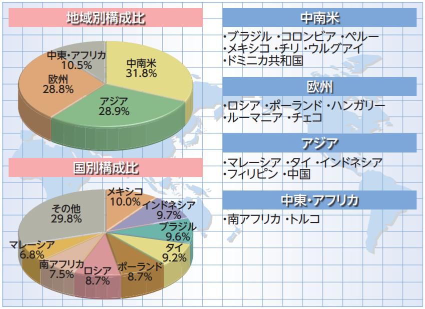 JPモルガン・ガバメント・ボンド・インデックス・エマージング・マーケッツ・グローバル・ディバーシファイド-構成国