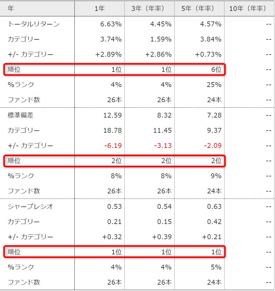 SMT 米ドル建新興国債券インデックス・オープン(為替ヘッジあり)-過去の成績